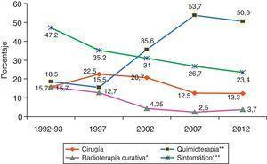 Evolución de los tratamientos realizados en los diferentes años de estudio. *Disminución significativa (p=0,02) entre 1992-1993 y 20027. **Incremento significativo entre 1992-1993 y 2002 (p=0,006)7, entre 2002 y 2007 (p=0,018) y entre 2002 y 2012 (p=0,049). ***Disminución significativa (p=0,0008) entre 1992-1993 y 2012. Fuentes: Hernández et al.7; Hernández et al.8; Grupo de Estudio del Carcinoma Broncopulmonar de la SOCALPAR9; y Hernández et al.10.