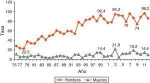 Evolución de las tasas brutas de mortalidad por cáncer de pulmón en la provincia de Ávila entre los años 1975 y 2011. Se acompaña el gráfico de las cifras de tasas pertenecientes a diferentes años representativos de su evolución. Fuente: Instituto de Salud Carlos III6.