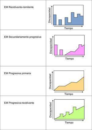 Variantes en la evolución de la esclerosis múltiple.