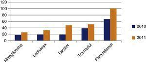 Fármacos que aumentan en el periodo de estudio.