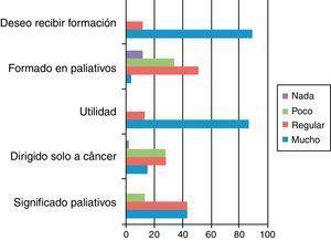 Aspectos relacionados con generalidades en cuidados paliativos.
