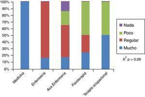 Conocimientos sobre el tratamiento no farmacológico de la disnea.