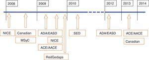 Orden cronológico de publicación de las principales GPC en DM2.