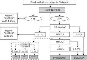Algoritmo de detección de prediabetes y diabetes. Cribado en dos etapas (II). GB: glucemia basal (mg/dl); GBA: glucemia basal alterada; ITG: intolerancia oral a la glucosa; TTOG: test de tolerancia oral a la glucosa (mg/dl). 1. Repetir GB cada año si prediabetes o FINDRISC ≥ 15 puntos. 2. Considerar el TTOG especialmente en pacientes que han sufrido recientemente un evento coronario agudo. 3. Repetir GB y HbA1c cada año si prediabetes. 4. Confirmar en dos ocasiones. *Riesgo de diabetes: antecedente de hiperglucemia previa o factores de riesgo elevado para desarrollar diabetes (ver tabla 2).