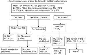 Algoritmo-resumen de cribado de disfunción tiroidea en la gestación. aPercentil 97.5 de los valores de referencia de hormonas tiroideas para una población concreta y de un laboratorio de referencia. bBajo nivel de evidencia y solo para prevenir problemas obstétricos.