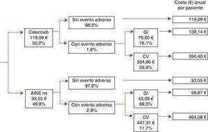 Árbol de decisión con probabilidades de transición (en %) y coste de cada rama. AINE-ns: antiinflamatorio no esteroideo no selectivo; CV: cardiovascular, GI: gastrointestinal.