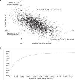 Plano coste-efectividad (gráfico A) y curva de aceptabilidad (gráfico B).