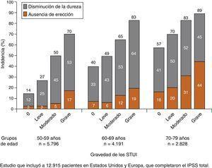 Disfunción eréctil en función de la edad y de la gravedad de los STUI. Adaptada de Rosen et al.17.