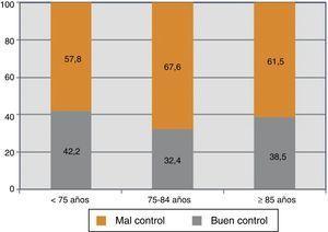 Porcentaje de pacientes con mal control de INR por intervalos de edad. Mal control de INR: rango terapéutico inferior al 60% en los últimos 6 meses.