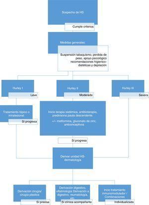 Propuesta de manejo de la hidrosadenitis supurativa.