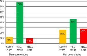 Diferencia del tiempo en rango terapéutico entre los pacientes bien controlados y los mal controlados.