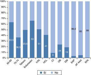 Distribución de las variables estudiadas en la muestra (%). AF AAA: antecedentes familiares de aneurisma de aorta abdominal; CI: cardiopatía isquémica; DM: diabetes mellitus; EAP: enfermedad arterial periférica; EFA: exploración física abdominal; HCL: hipercolesterolemia; HTA: hipertensión arterial; OB: obesidad.
