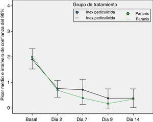 Evolución del principal síntoma de pediculosis, el prurito, por grupo de tratamiento y visita de seguimiento, sobre un máximo de 4 puntos en una escala Likert.