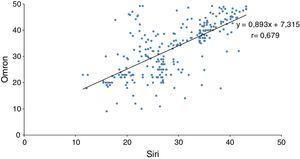 Correlación lineal entre peso graso obtenido por plicómetro y ecuación Siri frente a monitor Omron.
