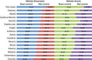 Control de la anticoagulación según el método directo o el método de Rosendaal en las CC. AA.