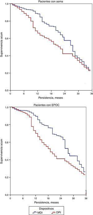 Persistencia en el tratamiento durante el periodo de estudio. Curvas de Kaplan-Meier: estimación de la mediana de duración del tratamiento. Comparaciones entre grupos: prueba de Log Rank-Mantel-Cox; p<0,05 en todos los casos. DPI: inhaladores de polvo seco; EPOC: enfermedad pulmonar obstructiva crónica; MDI: inhaladores presurizados de dosis medida.