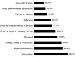 Principales comorbilidades de las personas diagnosticadas con DM. DM: diabetes mellitus.