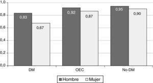 Utilidad media según sexo y población.DM: diabetes mellitus; OEC: otras enfermedades crónicas.