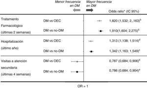 Utilización de recursos sanitarios, DM vs. OEC y DM vs. NO-DM. No existe asociación significativa entre la presencia de DM y las siguientes variables: «visitó a un médico de atención primaria en las últimas 4 semanas» y «utilizó el servicio de urgencias en los últimos 12 meses». DM: diabetes mellitus; NoDM: población general sin DM (incluye OEC y población sana); OEC: otras enfermedades crónicas. aAjustado por edad y número de comorbilidades (sexo, no significativo). bAjustado por sexo, edad y número de comorbilidades. cAjustado por número de comorbilidades (edad y sexo, no significativas). dAjustado por sexo y número de comorbilidades (edad, no significativa).