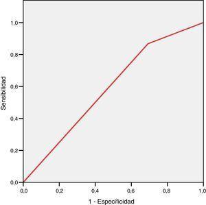 Curva ROC para detección mediante la toma del pulso arterial de fibrilación auricular y otros trastornos del ritmo.