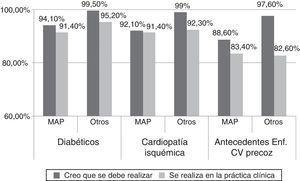 Diferencias entre la opinión de cuándo hacer cribado y su práctica clínica. Estudio DIANA. Enf. CV: enfermedad cardiovascular&#59; MAP: médico de atención primaria.