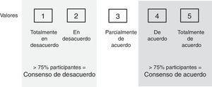 Escala Likert para la valoración del consenso en cada ítem del cuestionario.