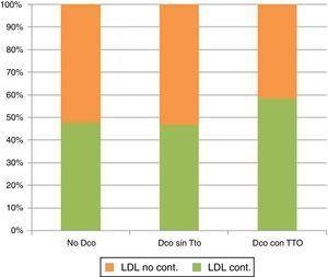 Comparación del porcentaje de pacientes controlados en función del diagnóstico o no de DL y la prescripción o no de hipolipidemiante. Test de chi cuadrado. Pacientes con diabetes n = 6.674. cLDL cont: colesterol LDL controlado; cLDL no cont: colesterol LDL no controlado; Dco con tto: diagnóstico con tratamiento; Dco sin tto: diagnóstico sin tratamiento; No Dco: no diagnóstico.