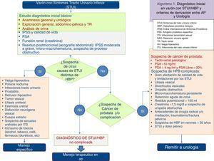 Diagnóstico inicial: varón con STUI/HBP y criterios de derivación entre atención primaria y urología.