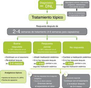 Algoritmo de tratamiento farmacológico para el dolor neuropático localizado.Fuente: traducido de Allegri et al.4.