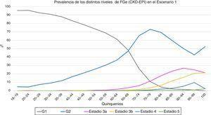 Evolución de la prevalencia de los distintos niveles de filtrado glomerular estimado (CKD-EPI) en función de los quinquenios en el primer escenario. G1 = categoria de filtrado glomerular > 90 ml/min (con o sin ERC), G2 categoria de filtrado glomerular 60-89 ml/min (con o sin ERC), estadios 3 y superiores incluyen enfermedad renal crónica.
