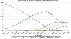 Evolución de la prevalencia de los distintos niveles de filtrado glomerular estimado (CKD-EI) en función de los quinquenios en el segundo escenario. G1 = categoria de filtrado glomerular > 90 ml/min (con o sin ERC), G2 categoria de filtrado glomerular 60-89 ml/min (con o sin ERC), estadios 3 y superiores incluyen enfermedad renal crónica.
