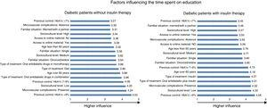 Factors influencing the time spent on education of patients with diabetes with and without insulin therapy.