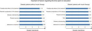 Importance of factors regarding the time spent on education for patients with diabetes with and without insulin therapy.
