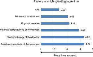 Factors in which spending more time for patients with diabetes with and without insulin therapy.