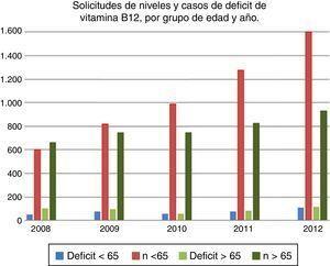 Evolución de solicitudes de niveles y casos de déficit de vitamina B12 encontrados por grupo de edad y año, en el periodo de estudio.