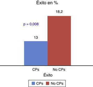 Efectividad del tratamiento en pacientes con CPs y sin CPs. CPs: comorbilidad psiquiátrica; No CPs: sin comorbilidad psiquiátrica.