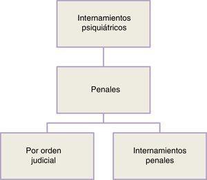 El internamiento psiquiátrico penal.
