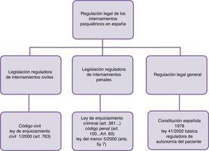 Principales disposiciones normativas reguladoras del internamiento involuntario del paciente mental en España.