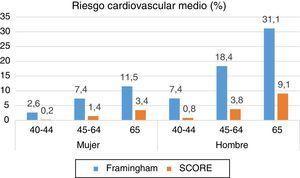 Riesgo cardiovascular medio (%) calculado con las escalas del Framingham Heart Study y del SCORE por grupos de edad en ambos sexos en población general de Toledo. Riesgo calculado en las 760 personas de entre 40 y 65años de edad (edad SCORE) que tienen calculado el riesgo con las dos escalas simultáneamente.