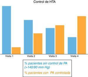 Control de la presión arterial a lo largo del seguimiento (en porcentaje).