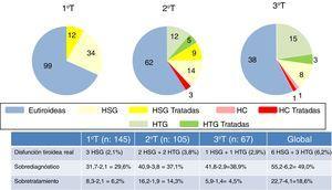 Enfermedad tiroidea durante el estudio con los criterios vigentes. Índices de sobrediagnóstico y sobretratamiento.