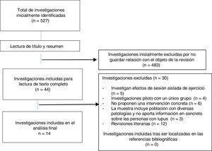 Procedimiento de selección de las investigaciones localizadas en el estudio.