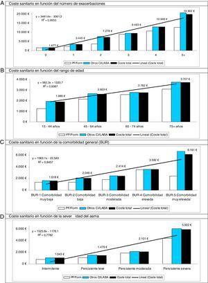 Costes totales (sanitarios y no sanitarios; en EUR) según el número de exacerbaciones, rangos de edad, comorbilidad general y severidad del asma; por grupos de estudio y total.