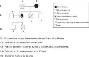 La historia familiar reveló antecedentes de cáncer en diferentes órganos en la madre, un hermano y la hija.
