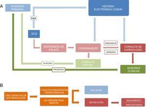 A) Esquema de la organización general del coordinador y la enfermera de enlace. B) Esquema de los resultados de la consulta de alta resolución.