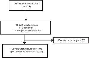 Diagrama de flujo del estudio.