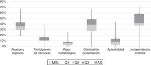 Puntuación obtenida por dominio de las GPC de EsSalud. EsSalud: Seguro Social de Salud del Perú; GPC: guía de práctica clínica; Q1, Q2 y Q3: cuartiles 1, 2 y 3. Fuente: elaboración propia.