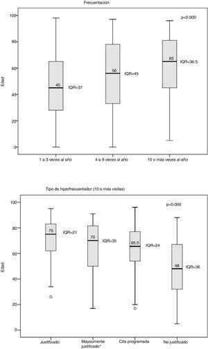 a y b) Distribución de la edad según frecuentación y tipo de hiperfrecuentadores. IQR: rango intercuartil; p: Prueba de Kruskal-Wallis. *: con al menos el 60% de los episodios justificados.