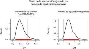Efecto de la intervención ajustado por número de agudizaciones previas totales.