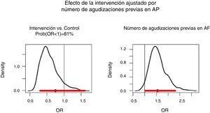 Efecto de la intervención ajustado por número de agudizaciones previas en Atención Primaria.